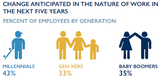 Change anticipated in the nature of work in the next five years: millenials 43%, Gen X-ers 33%, Baby Boomers 35%