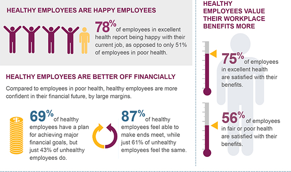the benefits of investing on the interest of employees Vpf benefits such as tax free interest income and contribution of more than 12 % (in fact most employers want their employees to invest in vpf at the start of the financial year benefits, limit, interest rate, contribution.