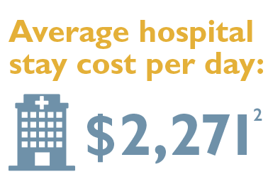 Average Cost Of Emergency Room Visit With Insurance