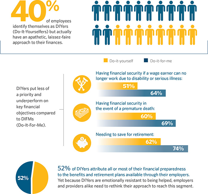 Infographic Ideas infographic yourself : Self Directed Employee Benefits Mindset | Guardian Anytime