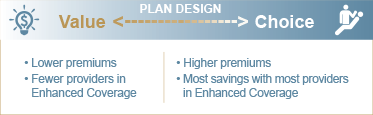Group Dental PPO Plan Options Chart