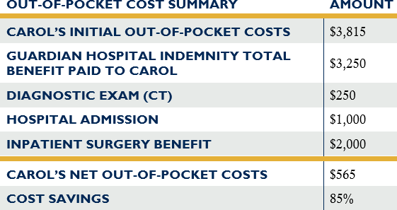 Hospital indemnity plan out of pocket cost example