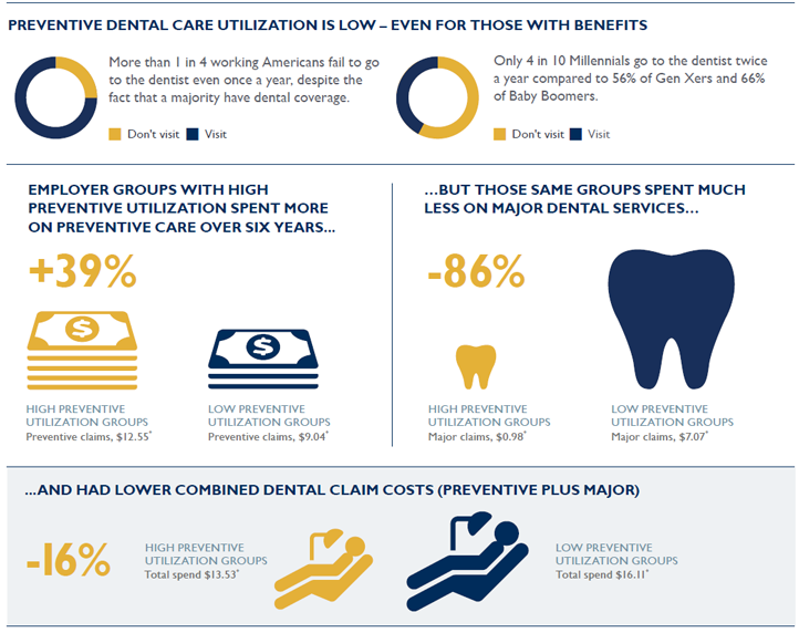 infographic showing the long term benefits of preventative care reducing overall dental costs.