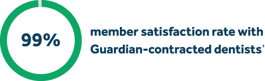 99% member satisfaction rate with Guardian-contracted dentists