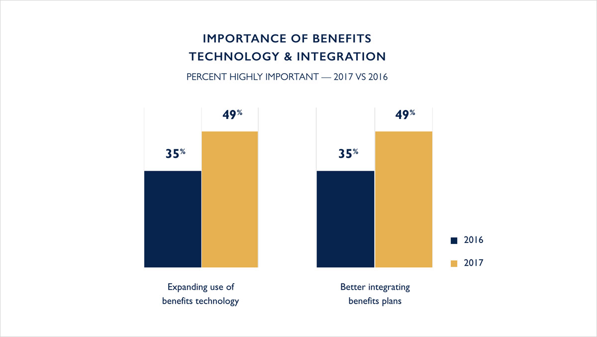 IMPORTANCE OF BENEFITS TECHNOLOGY & INTEGRATION