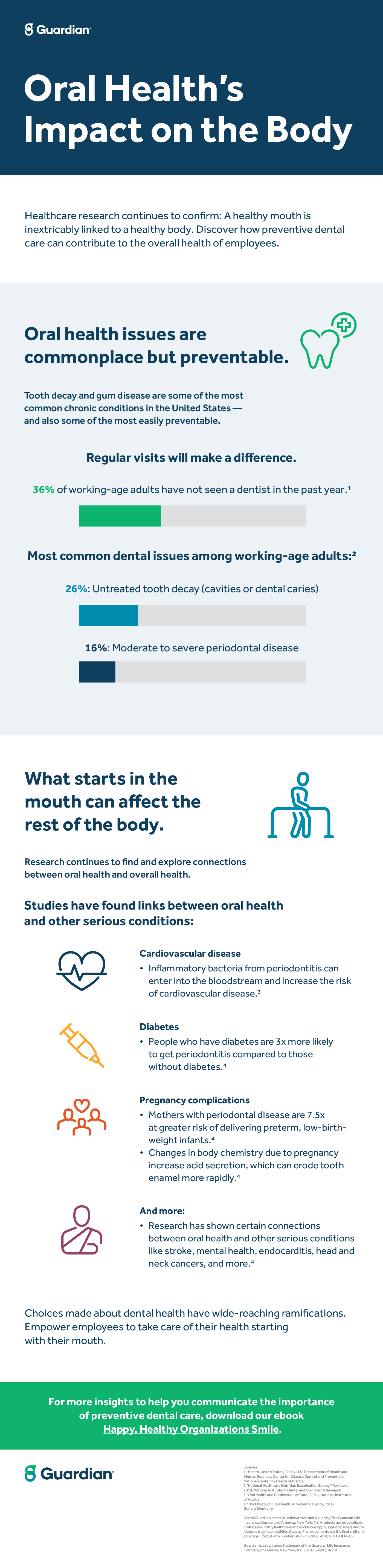 Infographic: The Impact of Oral Care on the Body | Guardian Anytime