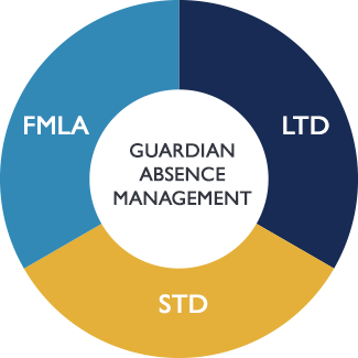 Employee Absence Management | Guardian Anytime