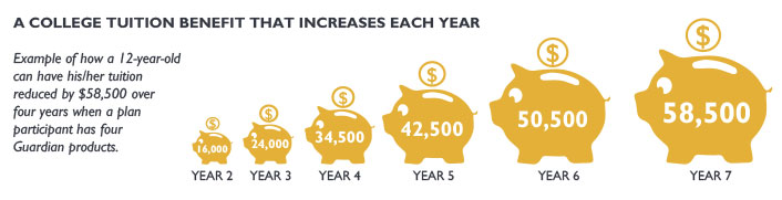College tuition benefit that increases each year