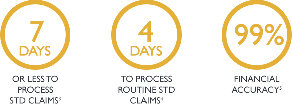 7 days or less to process STD claims
