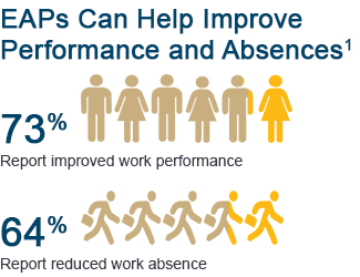 EAPs can help improve performance and absences