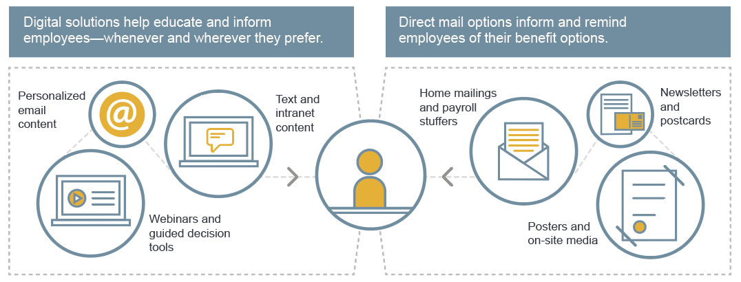 Graphic showing the flow of employee benefits communications from Guardian.