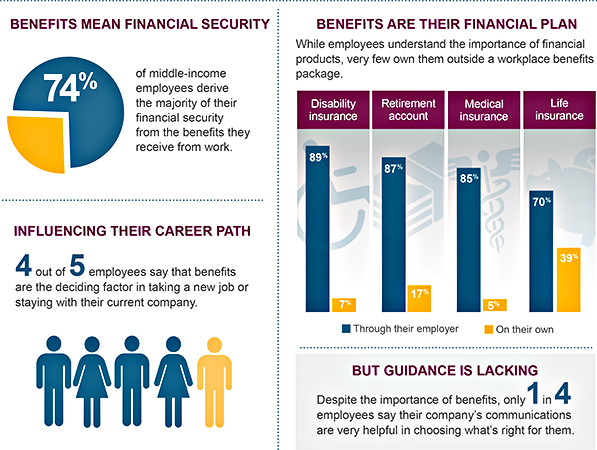 voluntary benefits infographic guardian anytime