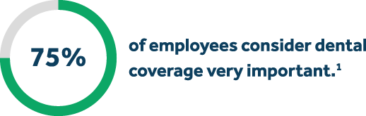 75% of employees consider dental coverage very important