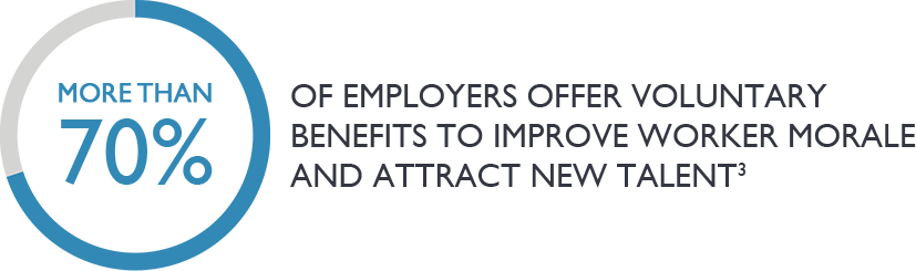 More than 70% of employers offer benefits to improve worker morale and attract new talent - graphic