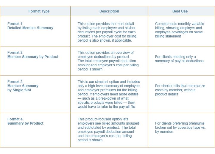 chart summarizing Guardian insurance billing format options