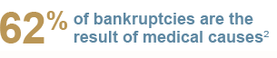 62% of bankruptcies are the result of medical causes