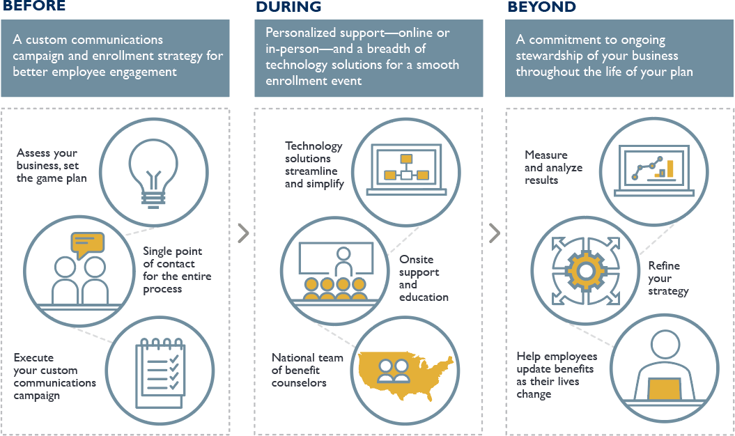 Graphic showing the ongoing approach to enrollment and employee benefits administration with Guardian