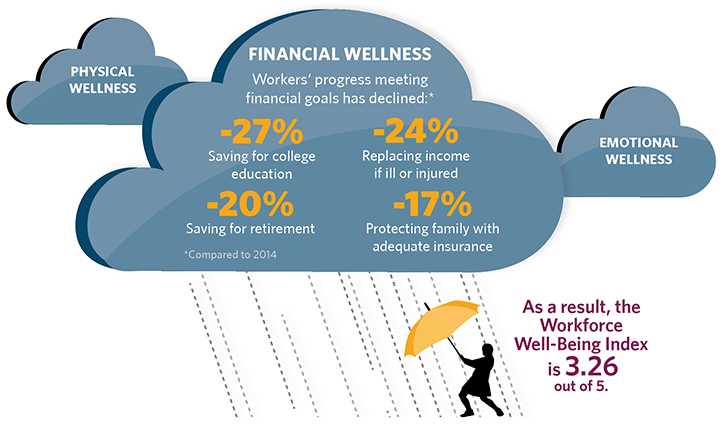Guardian's infographic of how financial, physical, and emotional wellness affect overall workforce well-being.