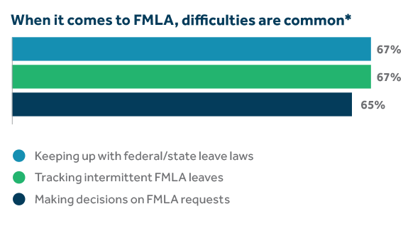Chart showing FMLA difficulties that are common