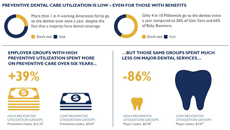 Dental Coverage Benefits Infographic