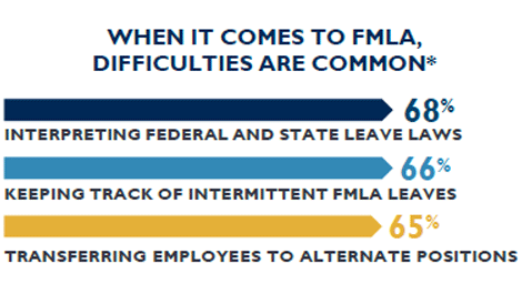 fmla-difficulties-are-common-graphic