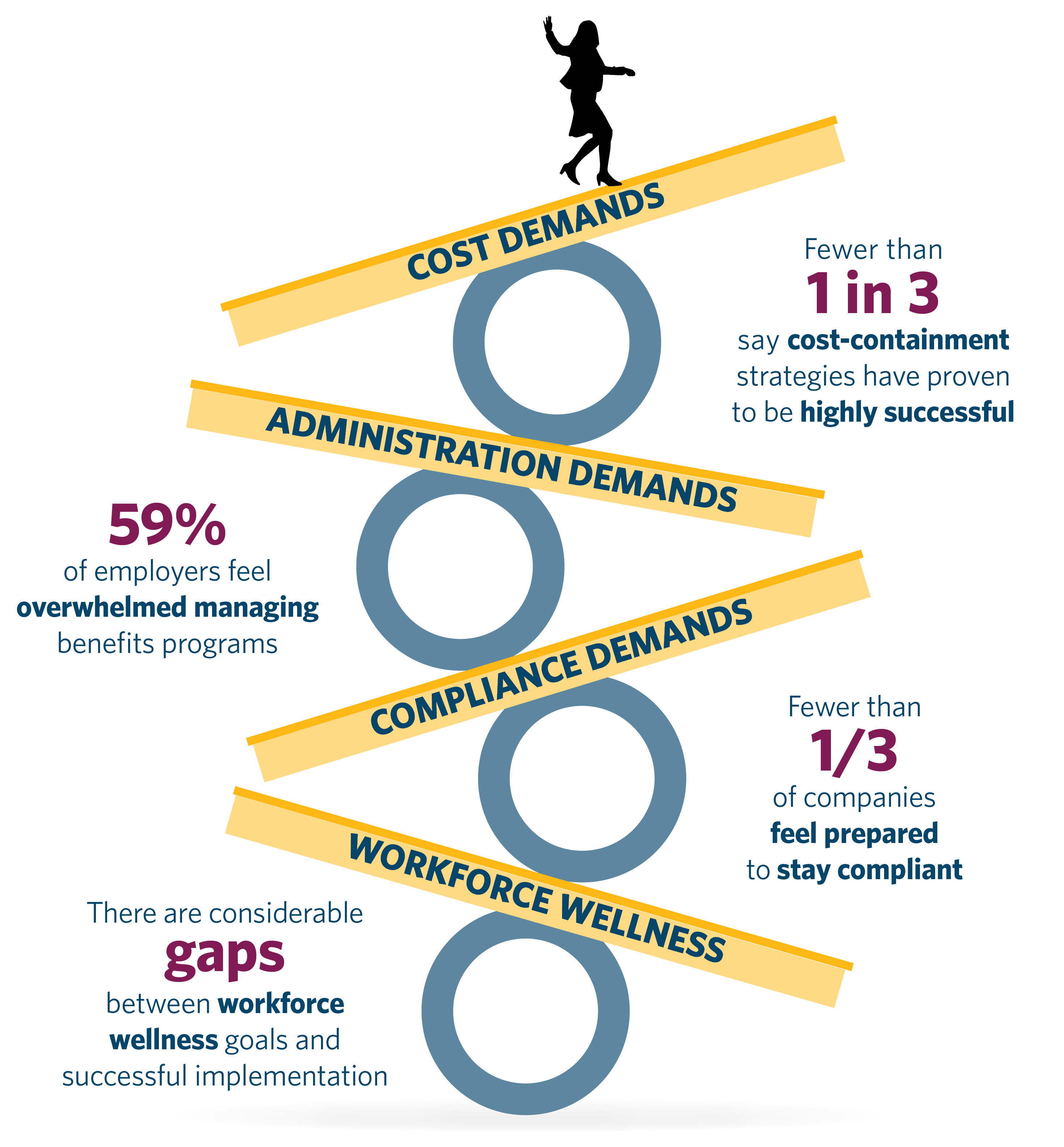 Infographic from Guardian's fourth annual Workplace Benefits Study showing the challenges of balancing employee benefits priorities