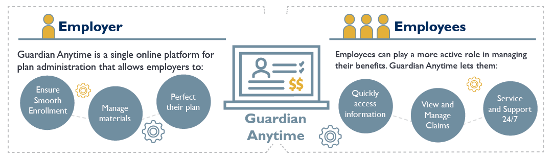 Graphic showing how Guardian Anytime facilitates employee benefits communications between employers and employees