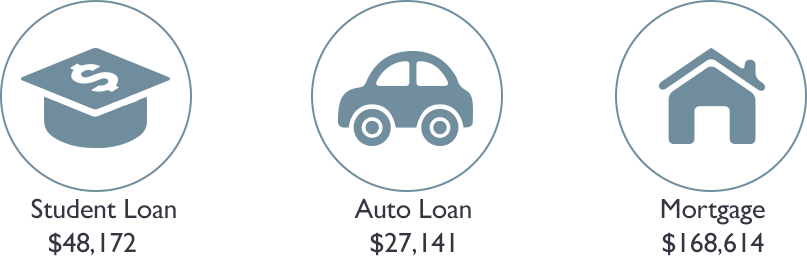 Student Auto Mortgage Loan Payments